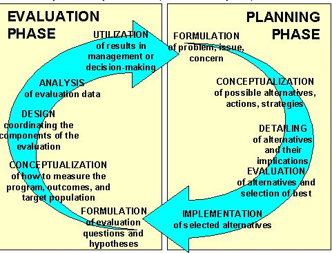 The Planning-Evaluation Cycle #teachsoc http\/\/www - program evaluation