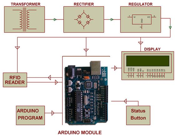 Arduino RFID Projects - Integrating the Medium