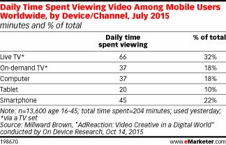 Daily Time Spent Viewing Video Among Mobile Users Worldwide, by Device/Channel, July 2015 (minutes and % of total)