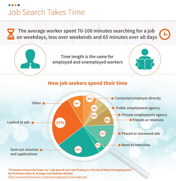 When is the best time to look for a job? Best of Need a New Gig - finding resumes