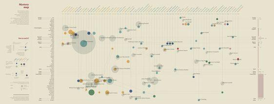 Nerdcore › Series of excellent Infographics: Multilayered Storytelling thru Data Visualisation