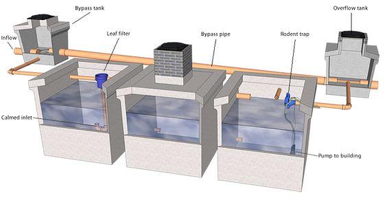 ❧ Rainwater Harvesting:
