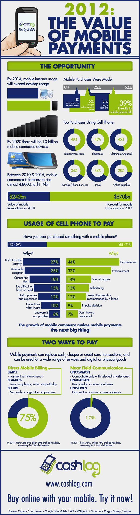 El valor de los pagos vía #mobile (2012)