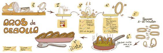Ilustración de receta de aros de cebolla.