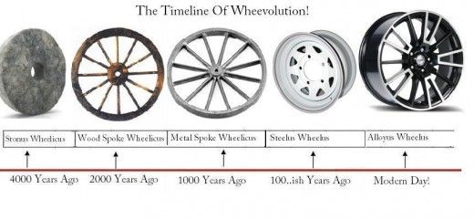invention of the wheel impact This useful invention takes its roots of origination from the earliest known perachora wheel, created way back in 3rd century bc greece, most likely by the contemporary greek engineer philo of byzantium.