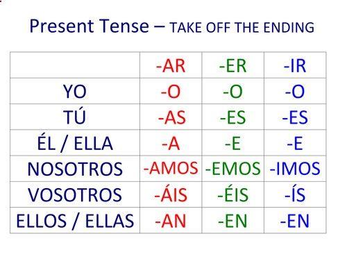 ar er and ir preterite endings   la escuela   Pinterest   Spanish ...