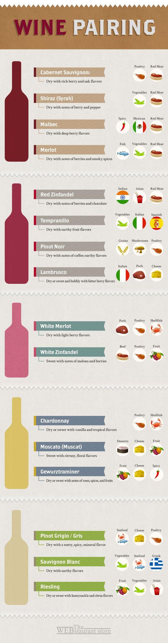 Wine Pairing Chart #infografía