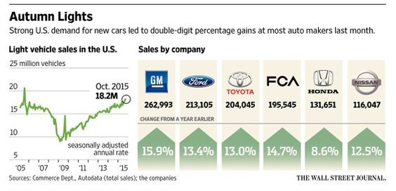 Auto makers poised to report highest October sales volume since 2001 http://on.wsj.com/1WwTd0k