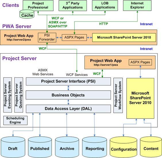 Project Server Architecture
