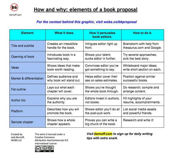 Writing a nonfiction book proposal