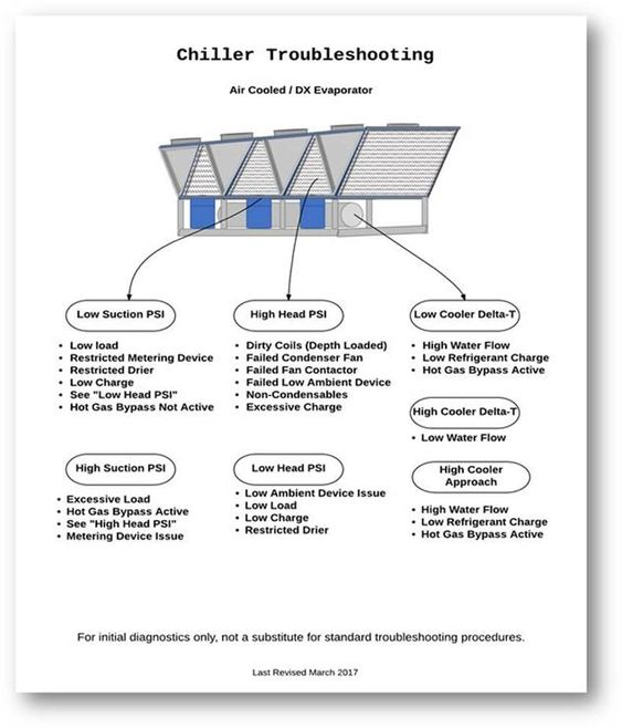 Pin By Zenhvac On Zen Hvac Troubleshooting Flow Charts Hvac Troubleshooting Hvac Services Refrigeration And Air Conditioning