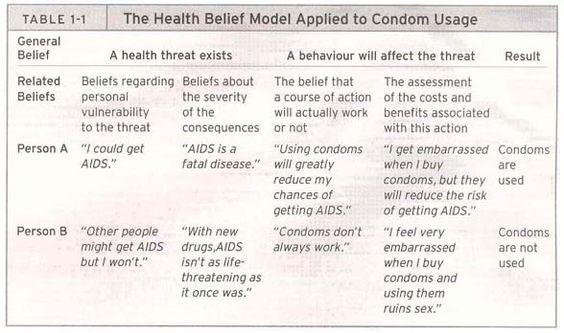 Health Belief Model  (HBM)-beliefs regarding HIV/AIDS
