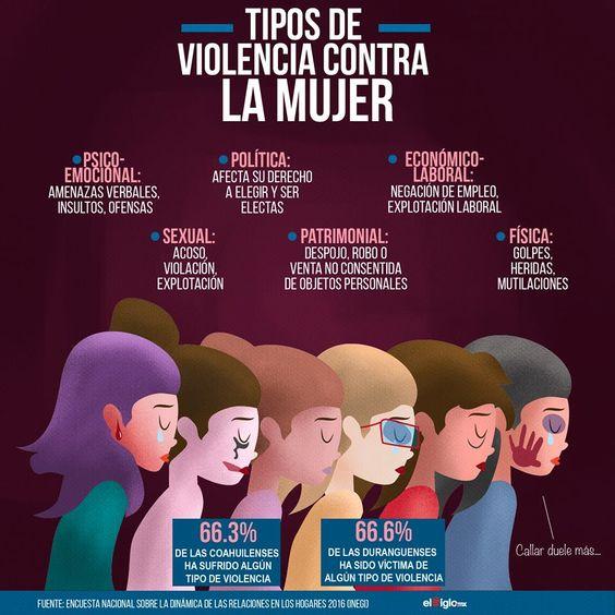 En Coahuila, 7 de cada 10 mujeres ha enfrentado violencia alguna vez en su vida, según cifras del Instituto Nacional de Estadística, Geografía e Informática, en el marco del Día Internacional de la Eliminación de la Violencia contra la Mujer.