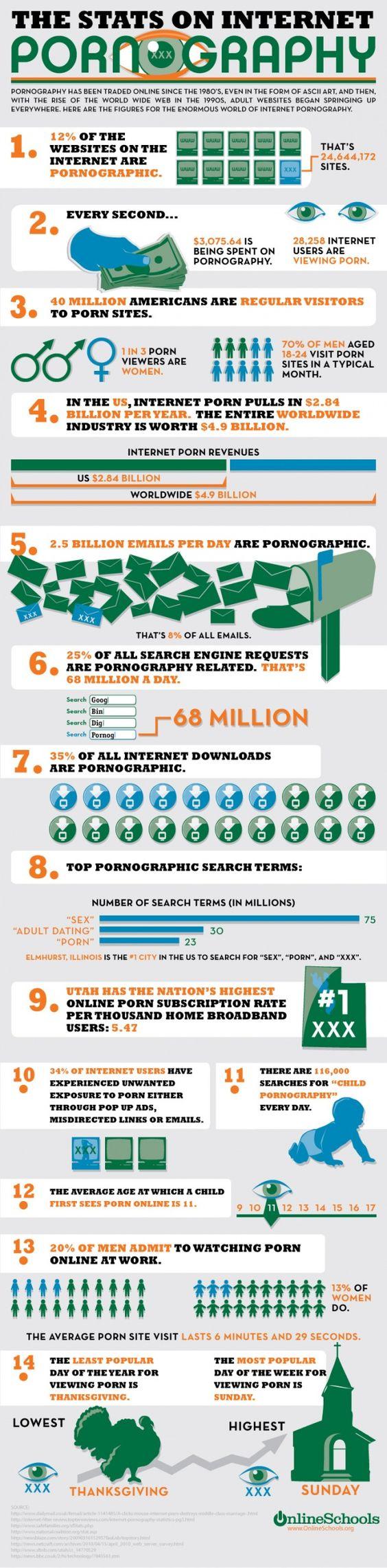 statistieken van internet-pornografie.. [2010]