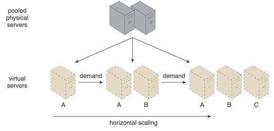 Horizontal Scaling Explained