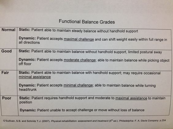 Functional Balance Grades  Occupational Therapy ️  Pinterest. Denver University Masters Programs. Reliable Life Insurance Allied College Online. Asia Only Time Will Tell Ed Mccabe State Farm. Medical Terminology Online Course Free. Sky Miles American Express Best Food Near Me. Trust Company Of The West Llc Registration Nj. Photoshop Business Card Templates. Corpus Christi Website Design