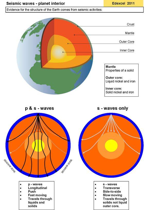 Handout Seismic waves physicsinfo – Seismic Waves Worksheet
