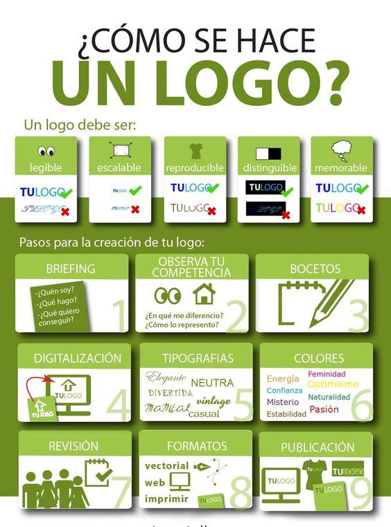 Diseñar un logotipo puede parecer algo rápido y fácil de hacer, de hecho muchos clientes tienen la tentación de diseñarlo ellos mismos en...: