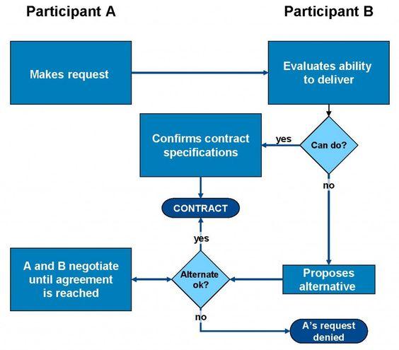 Contracting Flowchart  Change Management Concepts