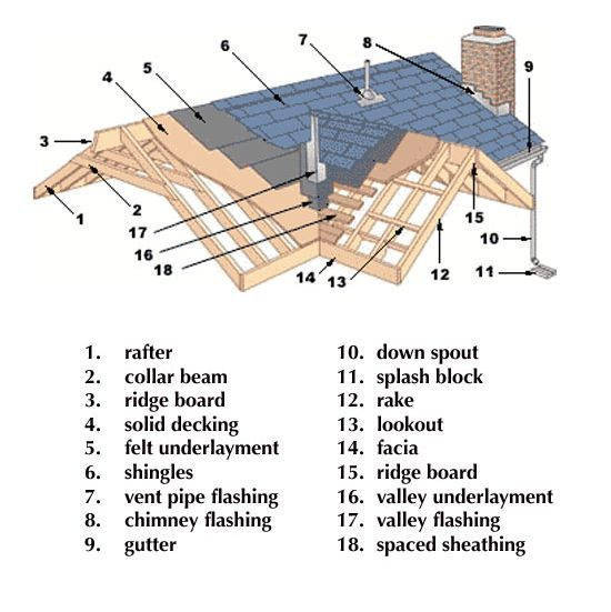 Know Your Roof Don T Be Confused By The Parts And Pieces Print This Out And Have It Ready Before The Inspecto Roof Architecture Timber Roof Roof Construction