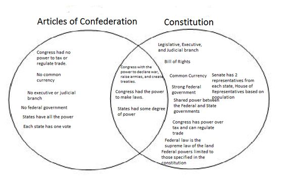 an overview of the state constitutions and the articles of confederation Start studying articles of confederation-constitution what characteristic of most state constitutions created during the american revolution strongly.