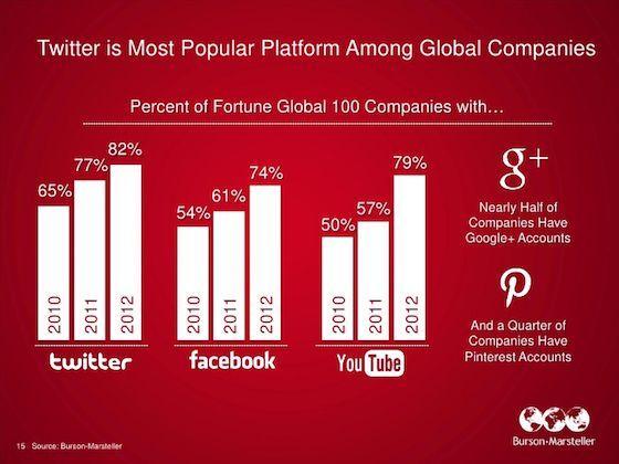 Twitter Is The Number One Social Network Amongst Global Companies [STUDY]: Networks, Global Companies, La Socialmedia, Socialmedia Más, Companies, Fortune100 Companies, Empresas Del, Global Platform, Between