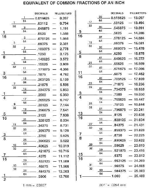 Fractional Decimal Chart