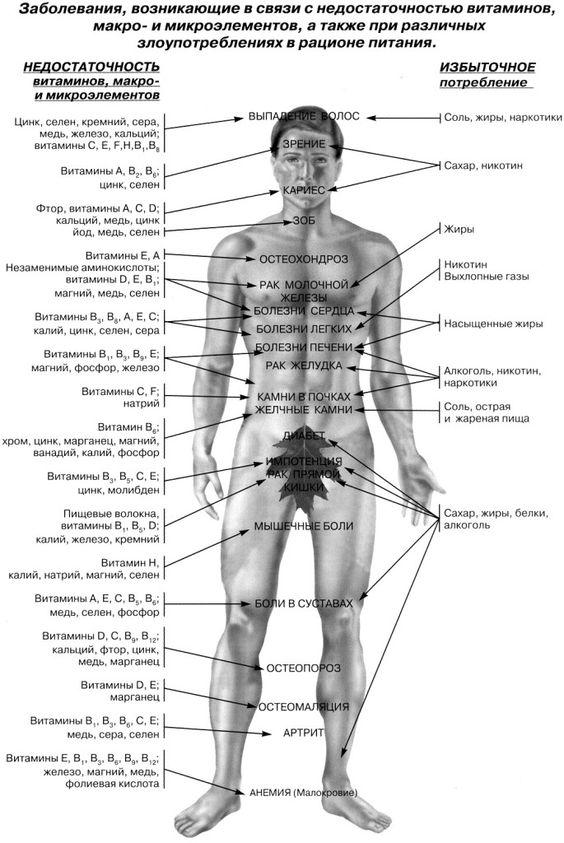 недостаток витаминов  и микроэлементов вызывает болезни, таблица