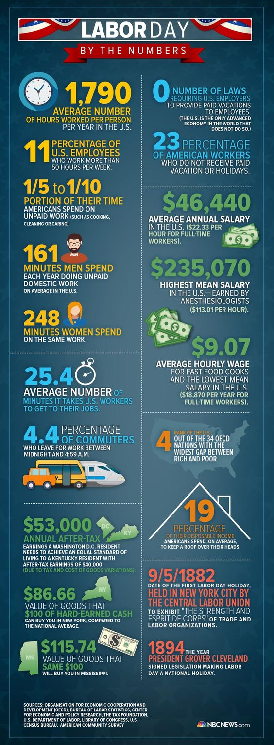 Infographic: Labor Day by the Numbers | Labor, The o'jays and Facts