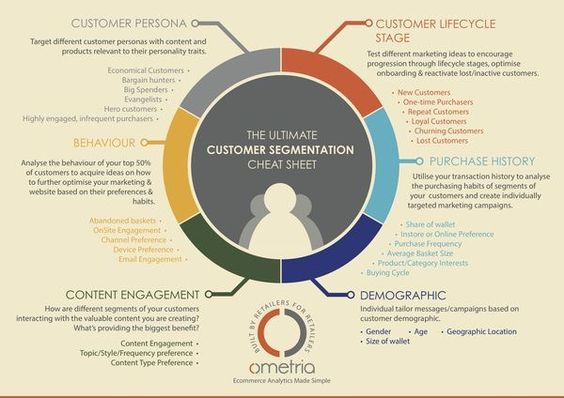 customer-segmentation-in-crm-system Dat2CRM Pinterest Crm system - geographic preference