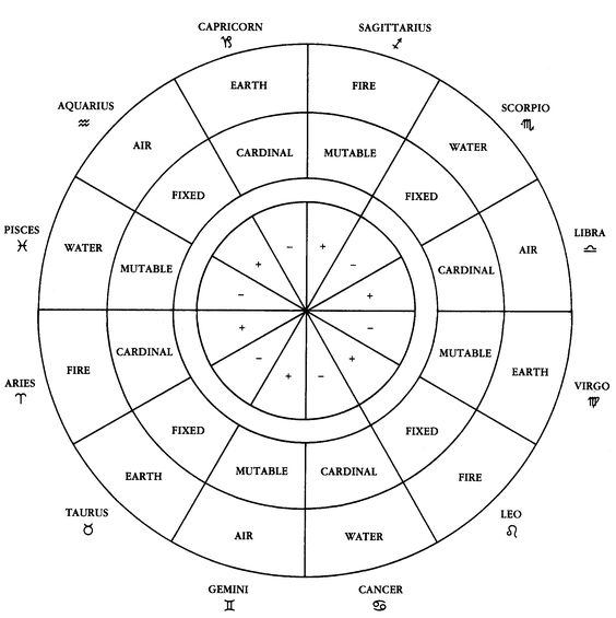 Horoscope Signs and Meanings | zodiac signs element quality polarity labeled wheel: