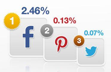 5 razones para pasarse al Social Commerce