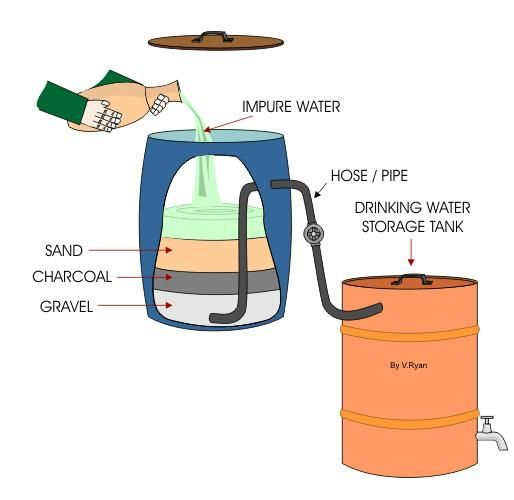 A simple water purification system for the home.: