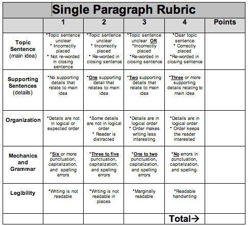 3 paragraph essay rubric