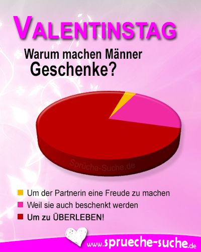VALENTINSTAG - Warum machen Männer Geschenke? Eine Umfrage hat folgendes ergeben: 3 % - Um der Partnerin eine Freude zu machen ♥ 22 % Weil sie auch beschenkt werden ♥ 75 % Um zu ÜBERLEBEN