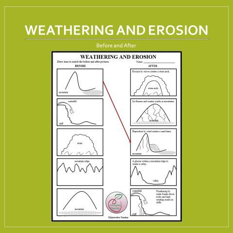 Weathering And Erosion Before And After Worksheet Science Printable Worksheet Weathering And Erosion Science Lessons Teacher Resources