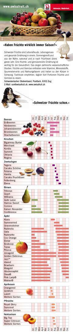 Saisontabelle für Schweizer Früchte