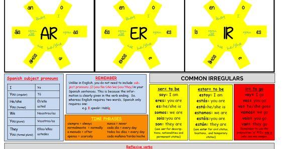 Recursos para profesores de español: AS Present Tense suns mat