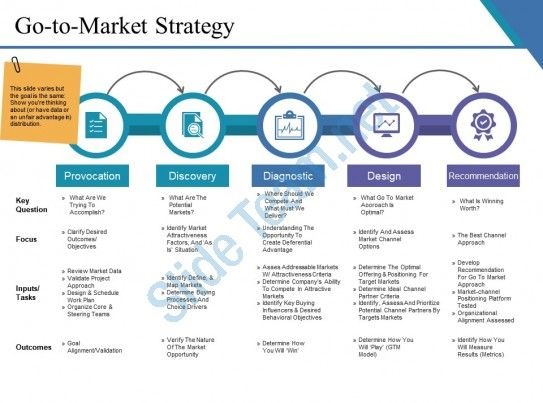 Go To Market Strategy Example Ppt Presentation Slide01 Marketing