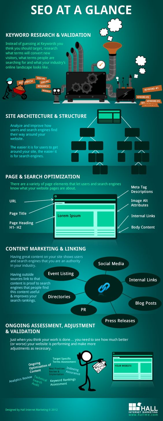 SEO at a glance #infographic: