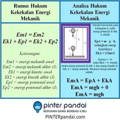 Hukum Kekekalan Energi Mekanik Pengertian Bunyi Hukum Soal Jawab Hukum Fisika Energi