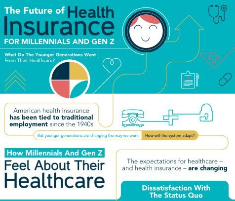 The Future Of Health Insurance Infographic Health Insurance
