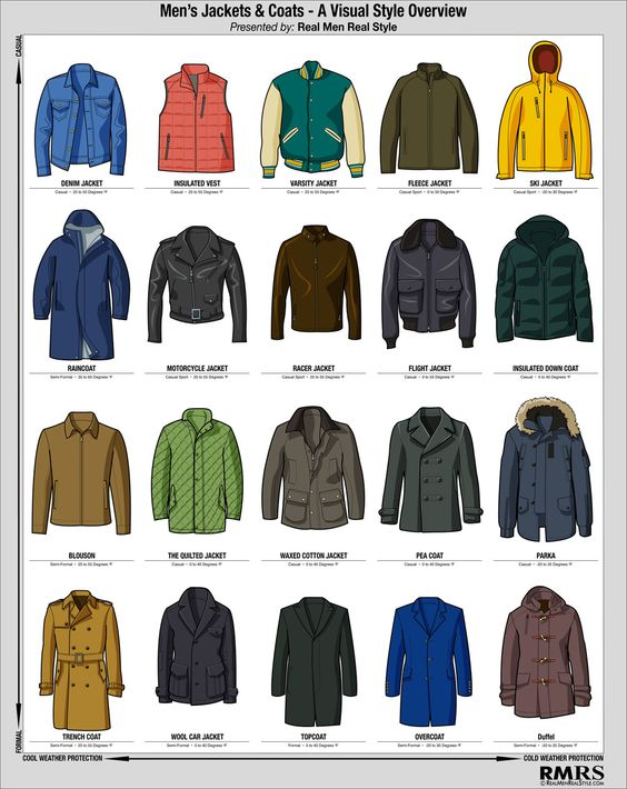 Men&39s Winter Jacket Infographic - Visual Style Guide To Cold