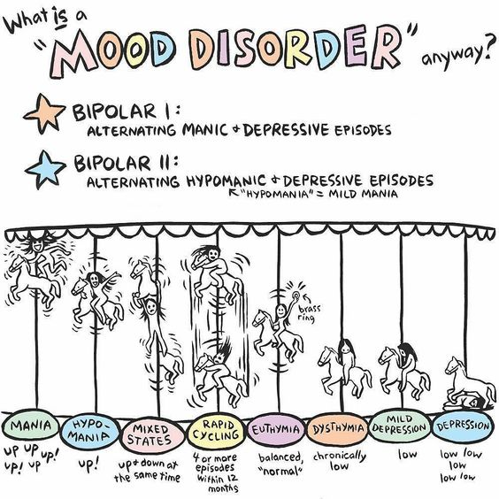 I have Bipolar 1 with mixed and rapid cycling. Fun fun fun! Self Care Tips and Products by Motivational Tattoos - Today is World Bipolar Day. At any one time 51 million people worldwide suffer from bipolar disorder. How do you describe a mental illness to someone who has never experienced it? This art by Ellen Forney (ellenforney.com) illustrates the alternating episodes of mood disorders. #Anxiety