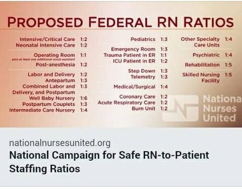 Proposed Nurse To Patients Ratios An Issue In Nursing Understaffing Of Nurses And Unsafe Nurse To Patient Healthcare Management Neonatal Intensive Care Nurse