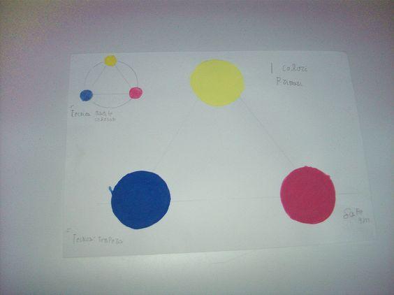 """Cerchio Cromatico, Colori Primari. disegno realizzato a tempera da ragazzo di 21 anni con abilità diverse. Per esposizione """"I Colori della vita"""" di Ileana Zatti"""