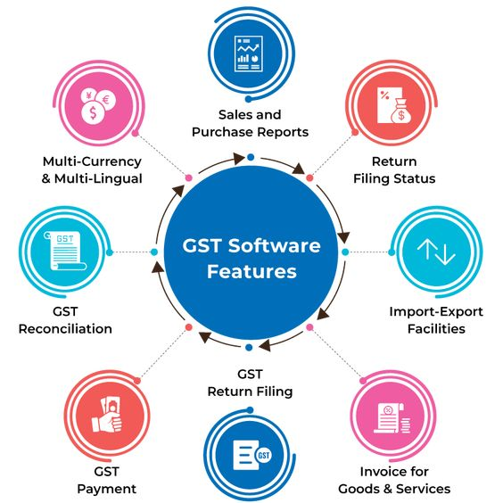 best gst software features GST Billing solution