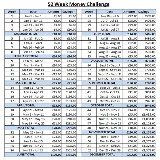 52 Week Money Challenge UK version in Pounds and month totals | Money ...