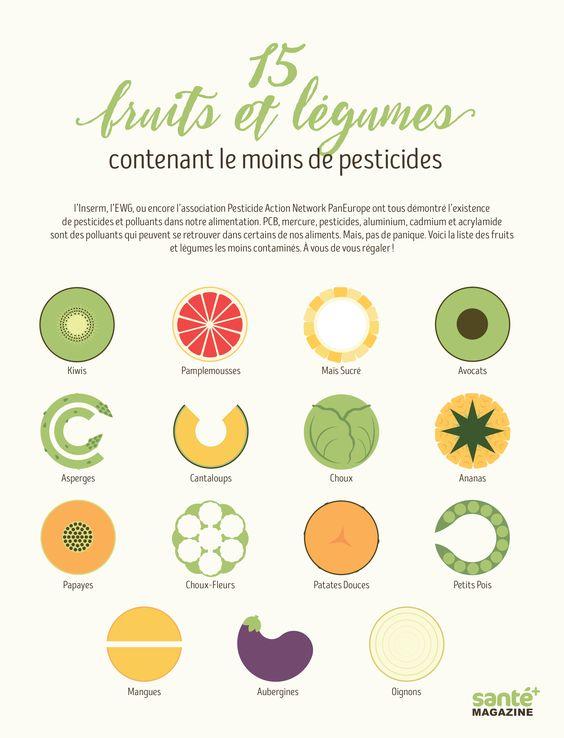 3 trucs simples pour supprimer les pesticides des fruits et des l gumes simple l gumes et. Black Bedroom Furniture Sets. Home Design Ideas