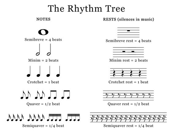Rhythm Tree Quaver Another Term For Eighth Note Music Theory Star Words Words